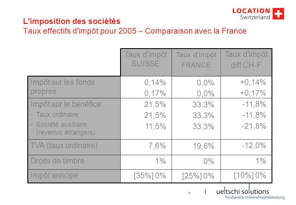 L imposition des sociétés Taux effectifs d impôt pour 2005 – Comparaison avec la France