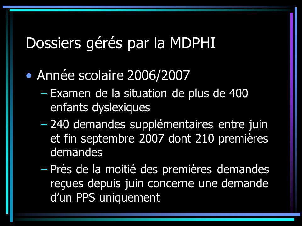 Dossiers gérés par la MDPHI