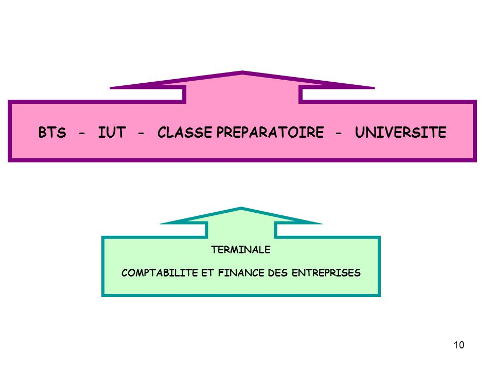BTS - IUT - CLASSE PREPARATOIRE - UNIVERSITE