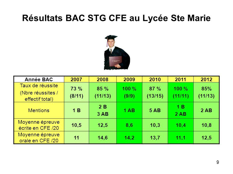 Résultats BAC STG CFE au Lycée Ste Marie