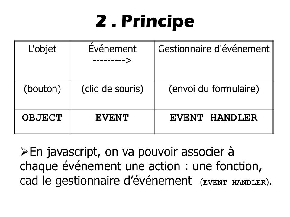 2 . Principe L objet. Événement ---------> Gestionnaire d événement. (bouton) (clic de souris) (envoi du formulaire)