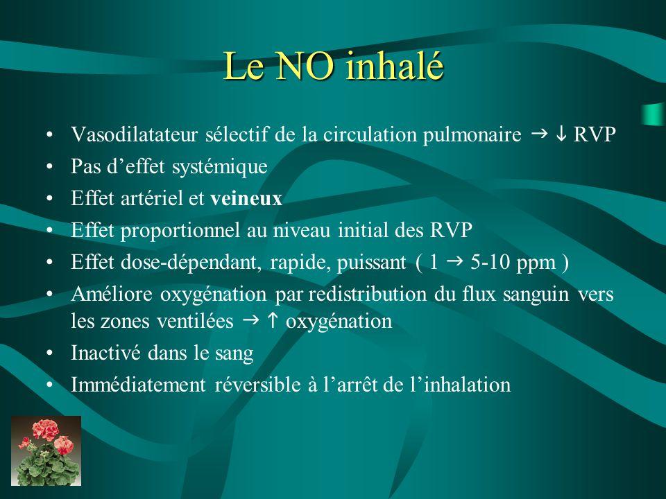 Le NO inhalé Vasodilatateur sélectif de la circulation pulmonaire   RVP. Pas d'effet systémique.