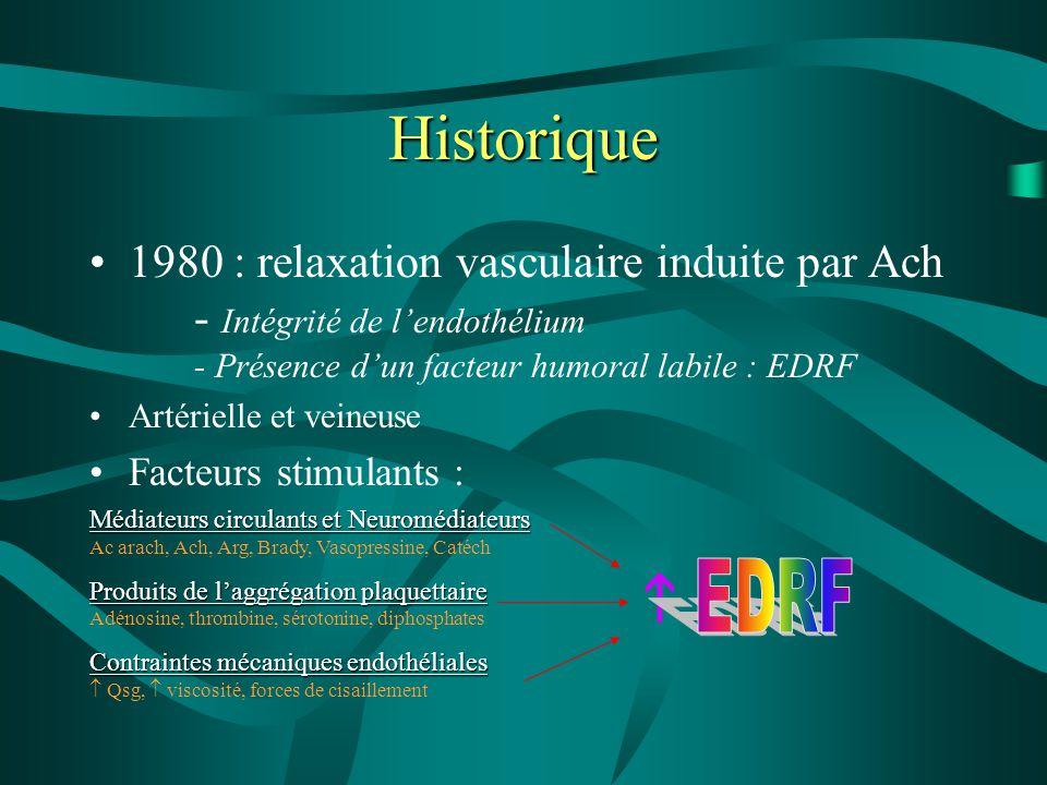 Historique 1980 : relaxation vasculaire induite par Ach - Intégrité de l'endothélium - Présence d'un facteur humoral labile : EDRF.