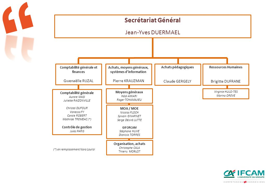 Secrétariat Général Jean-Yves DUERMAEL Gwenaëlle RUZAL Pierre KRAUZMAN