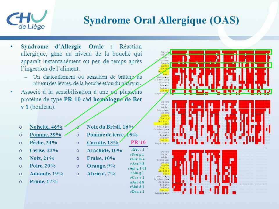 Syndrome Oral Allergique (OAS)