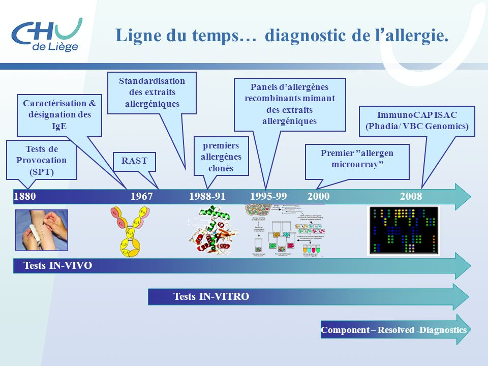 Ligne du temps… diagnostic de l'allergie.