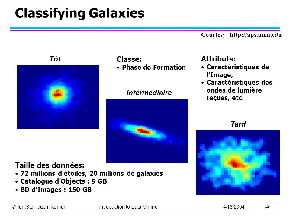 Classifying Galaxies Tôt Classe: Attributs: Intérmédiaire Tard
