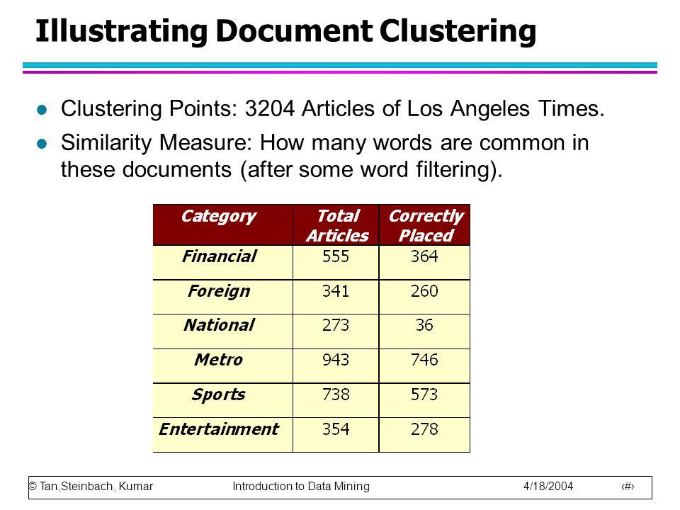 Illustrating Document Clustering
