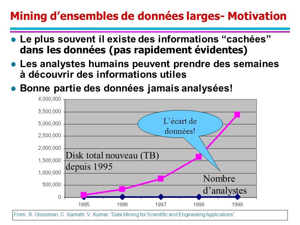 Mining d'ensembles de données larges- Motivation
