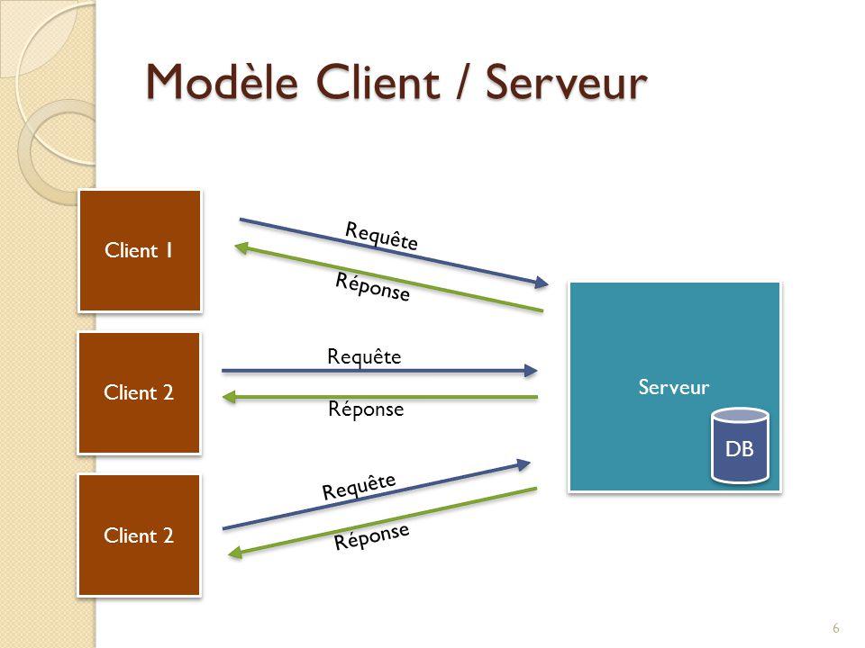 Modèle Client / Serveur