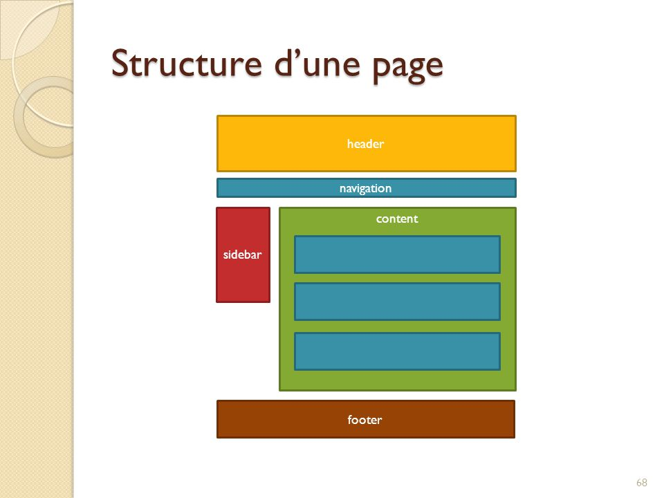 Structure d'une page header navigation sidebar content footer