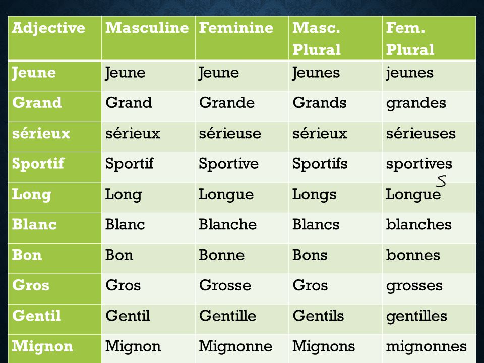 Adjective Masculine. Feminine. Masc. Plural. Fem. Plural. Jeune. Jeunes. jeunes. Grand. Grande.