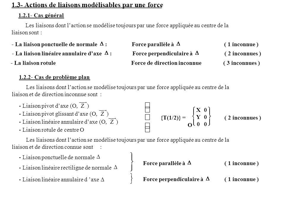 ü ý ï þ 1.3- Actions de liaisons modélisables par une force