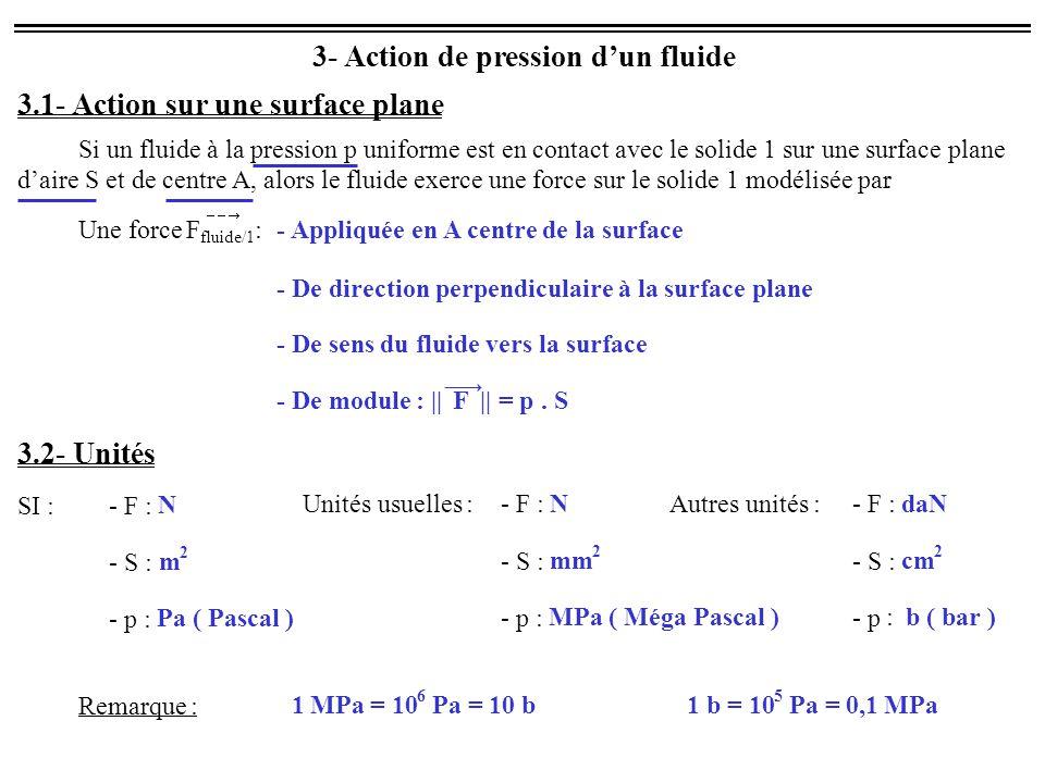 3- Action de pression d'un fluide