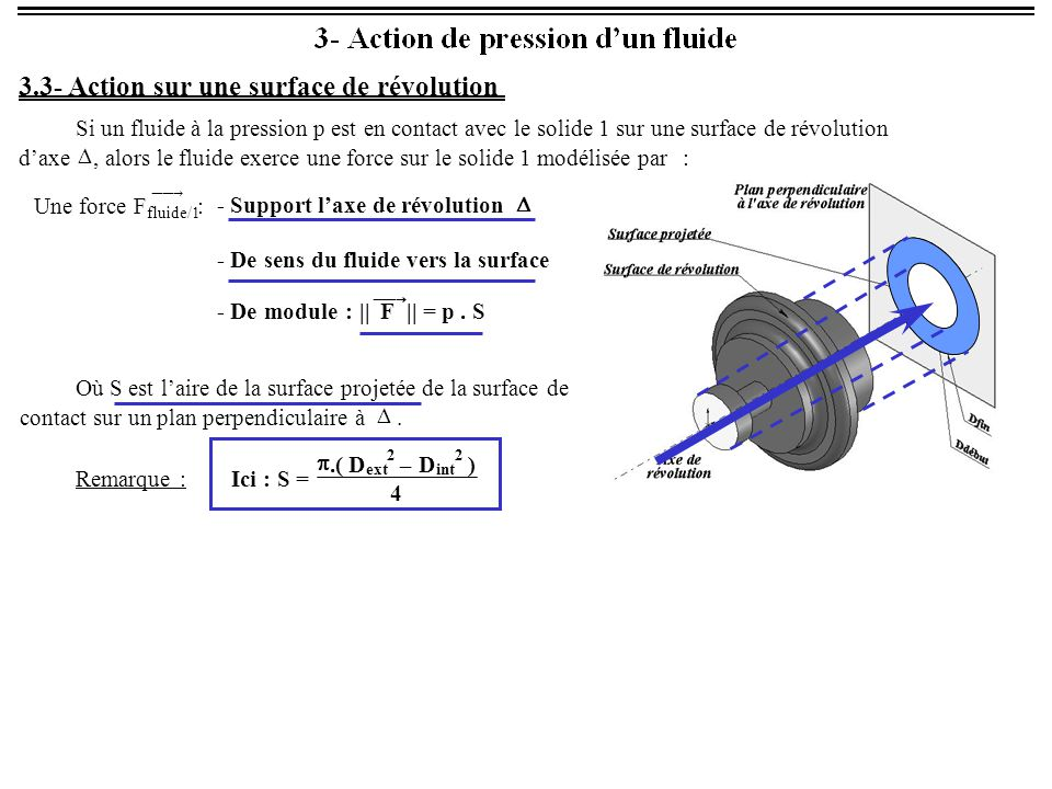 3.3- Action sur une surface de révolution