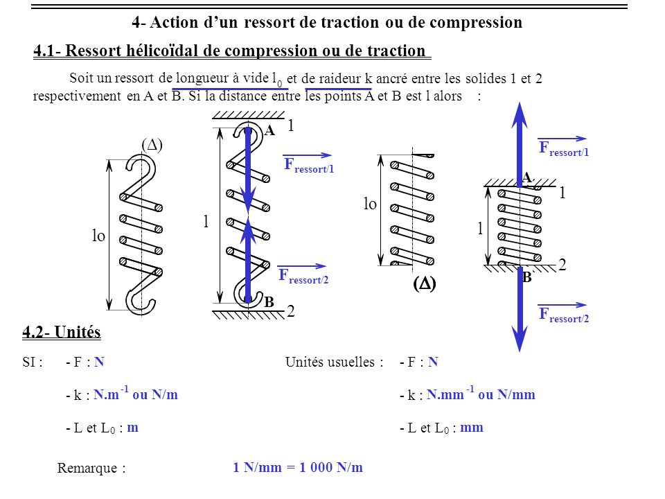 4- Action d'un ressort de traction ou de compression