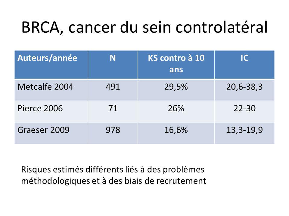 BRCA, cancer du sein controlatéral