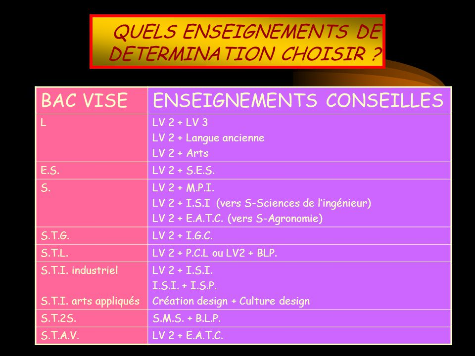 QUELS ENSEIGNEMENTS DE DETERMINATION CHOISIR