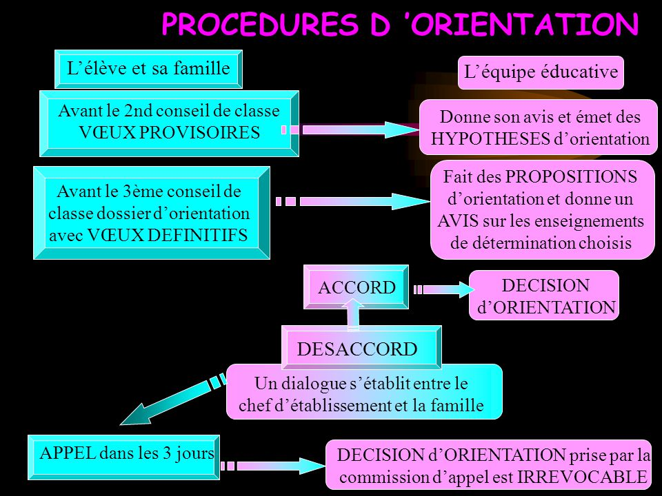 PROCEDURES D 'ORIENTATION