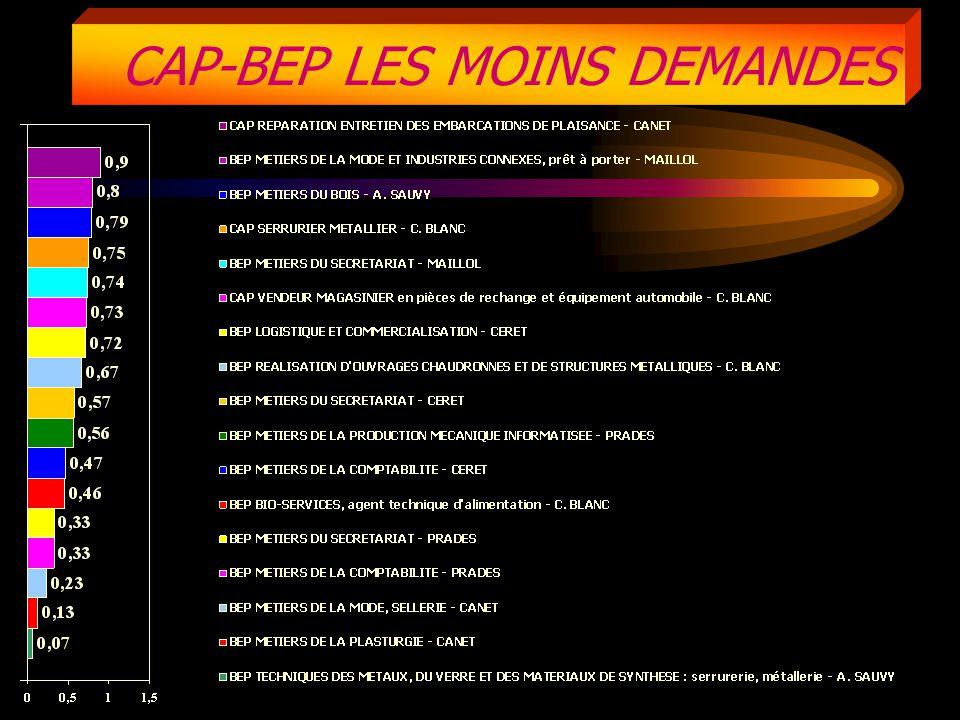 CAP-BEP LES MOINS DEMANDES