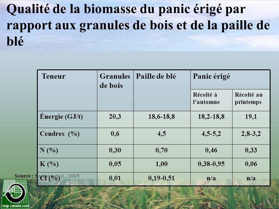 Qualité de la biomasse du panic érigé par rapport aux granules de bois et de la paille de blé