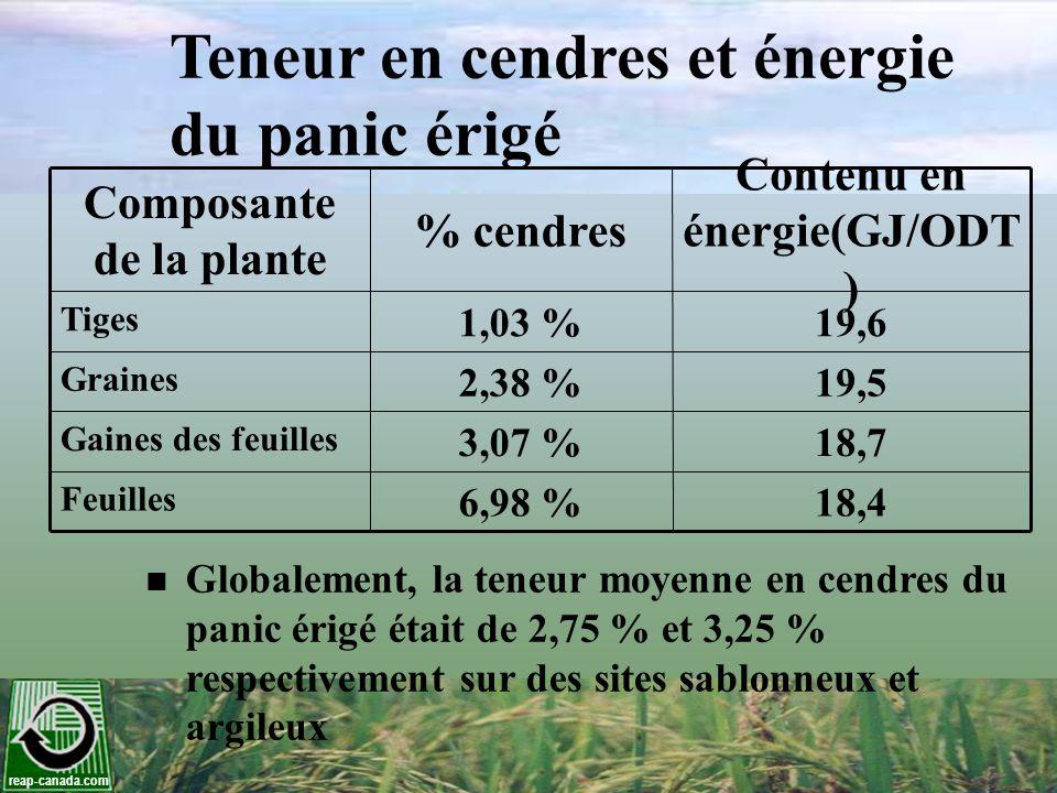 Composante de la plante Contenu en énergie(GJ/ODT )