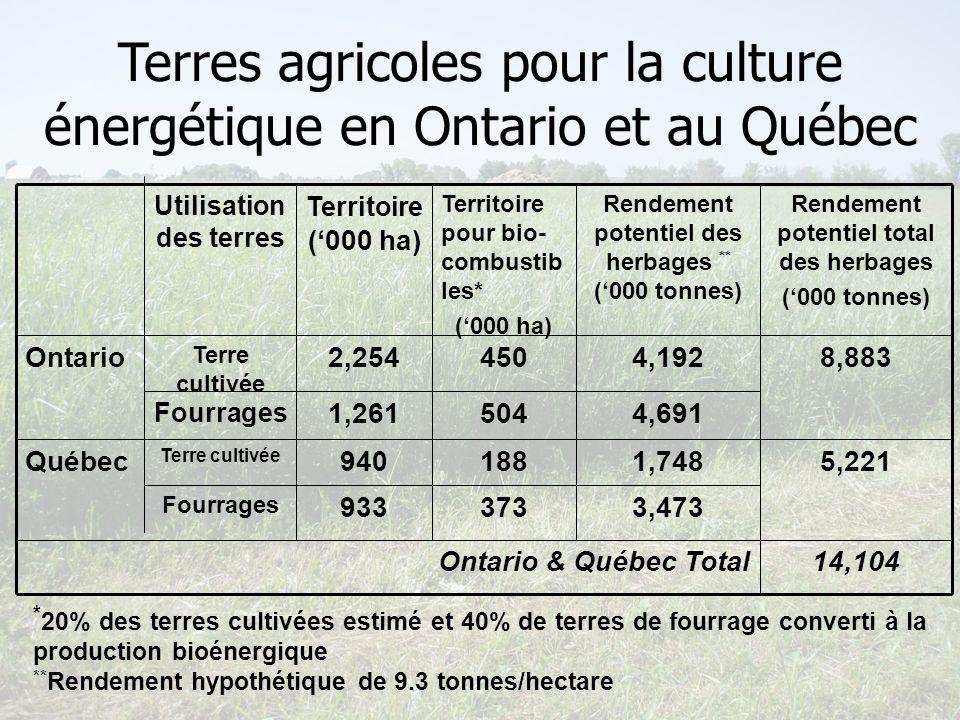 Terres agricoles pour la culture énergétique en Ontario et au Québec