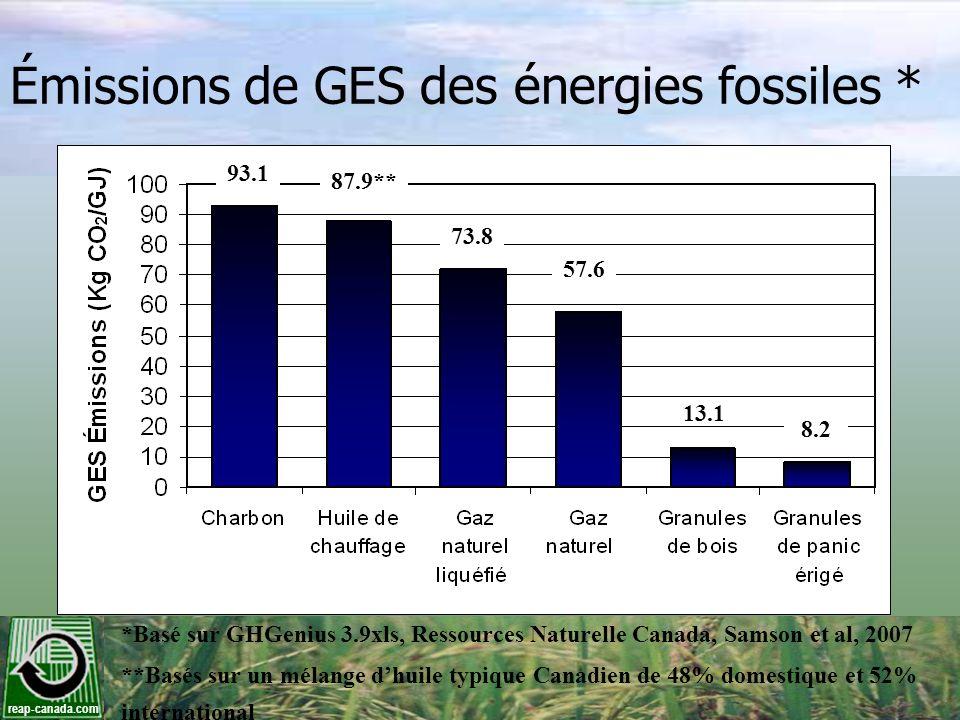 Émissions de GES des énergies fossiles *