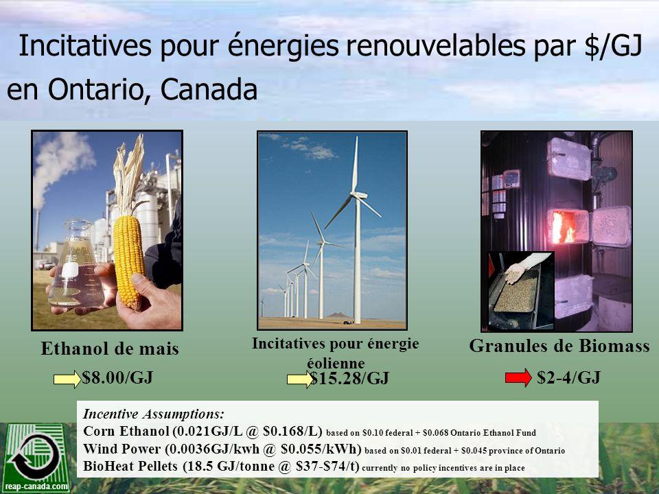 Incitatives pour énergie éolienne