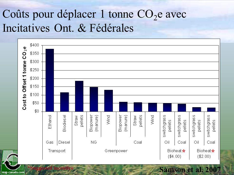 Coûts pour déplacer 1 tonne CO2e avec Incitatives Ont. & Fédérales