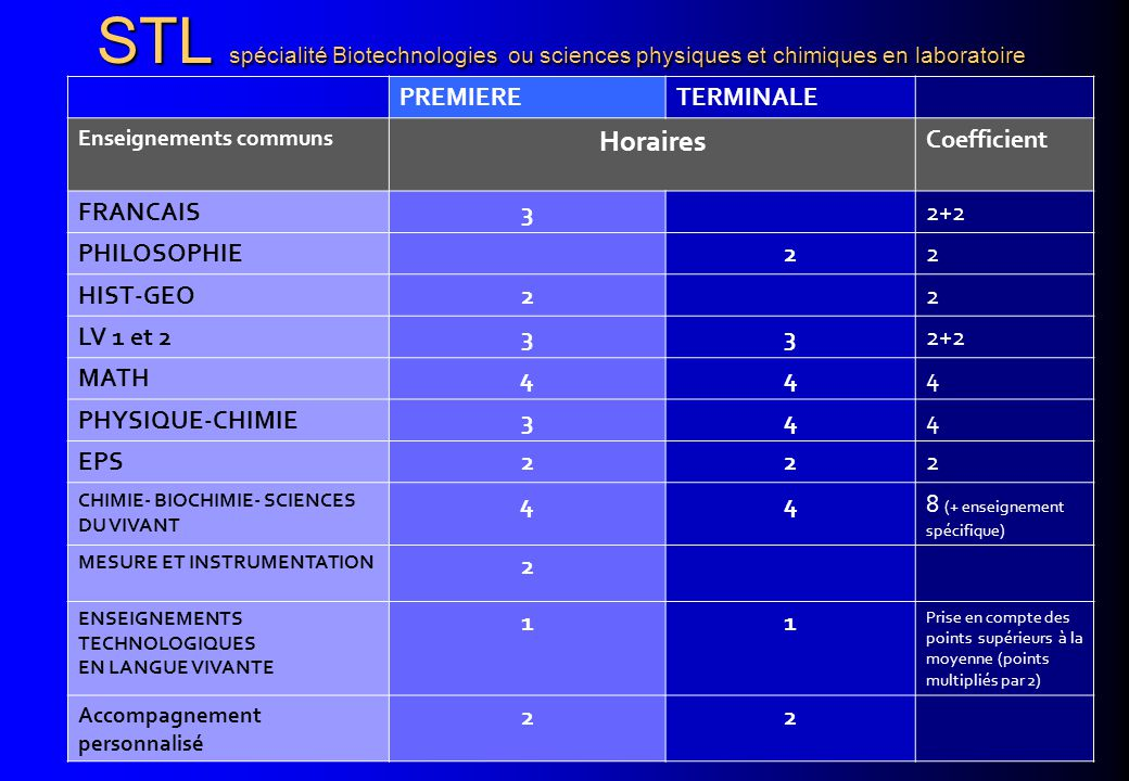 STL spécialité Biotechnologies ou sciences physiques et chimiques en laboratoire