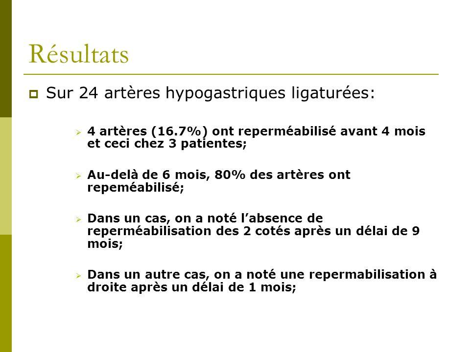 Résultats Sur 24 artères hypogastriques ligaturées: