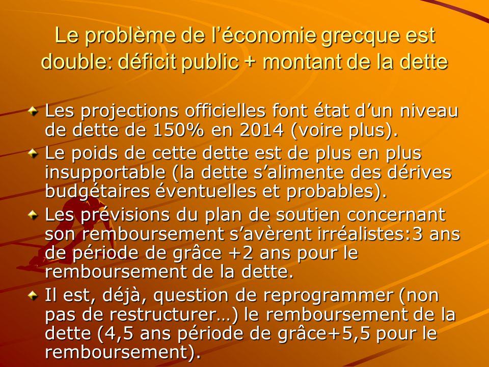 Le problème de l'économie grecque est double: déficit public + montant de la dette