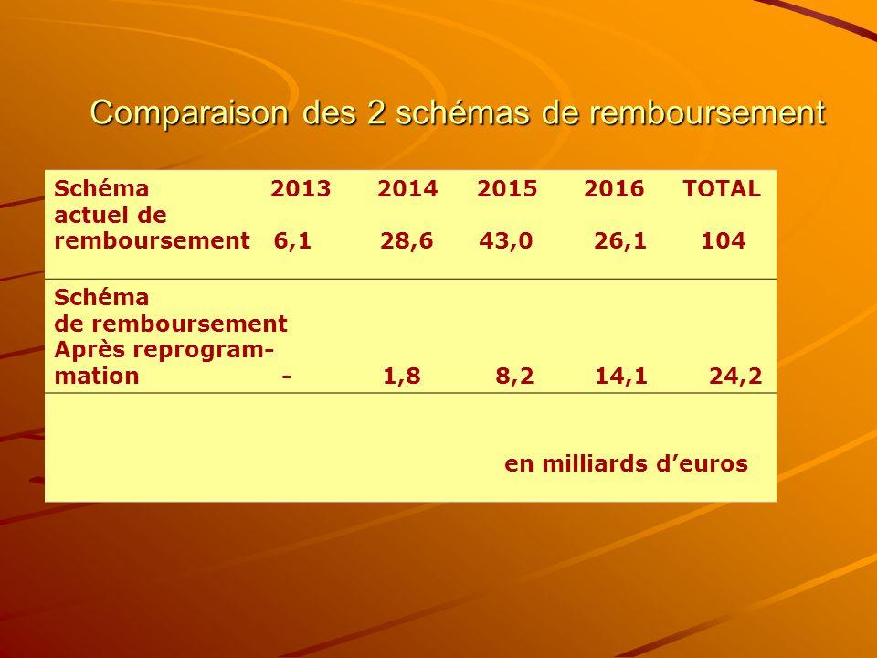 Comparaison des 2 schémas de remboursement