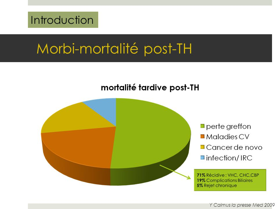 Morbi-mortalité post-TH