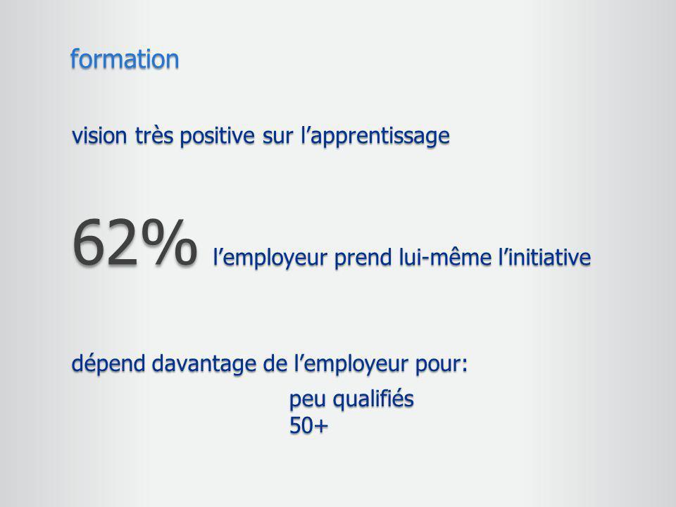 62% formation vision très positive sur l'apprentissage