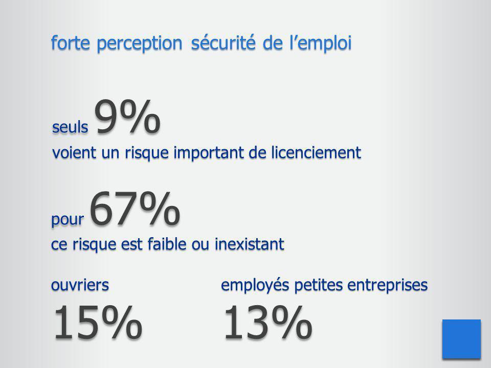 15% forte perception sécurité de l'emploi