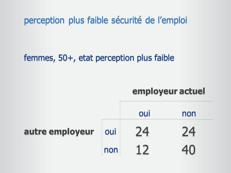 24 24 12 40 perception plus faible sécurité de l'emploi