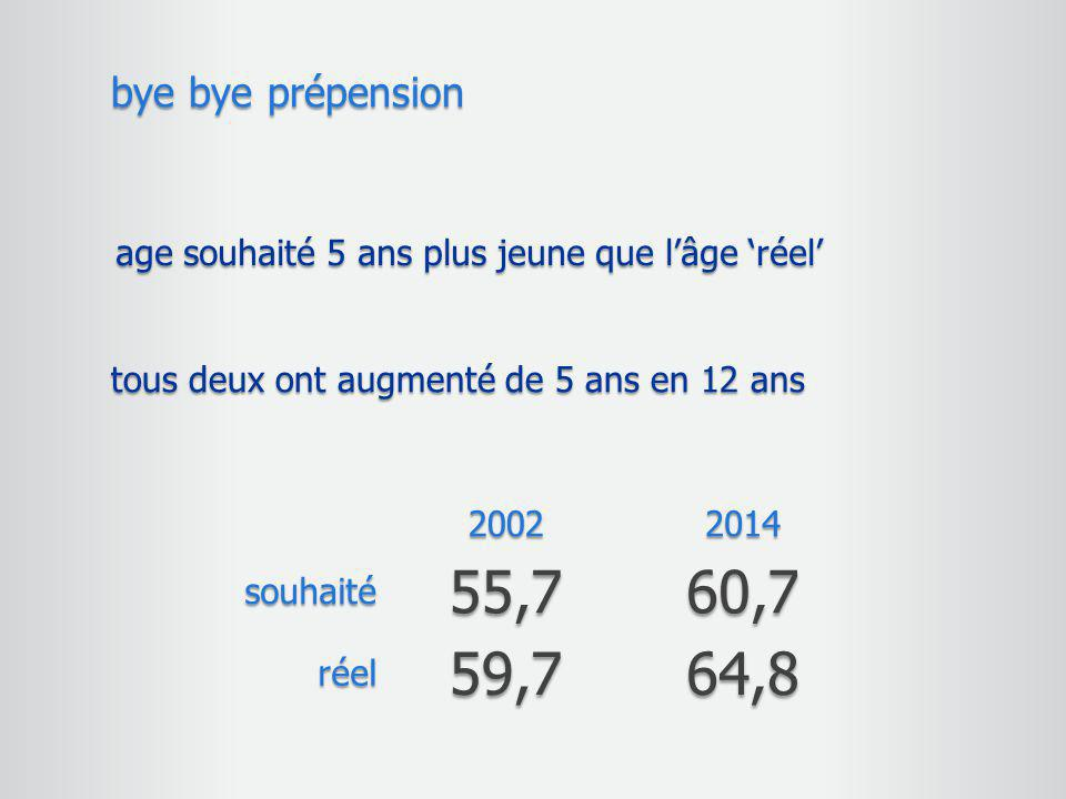 bye bye prépension age souhaité 5 ans plus jeune que l'âge 'réel' tous deux ont augmenté de 5 ans en 12 ans.