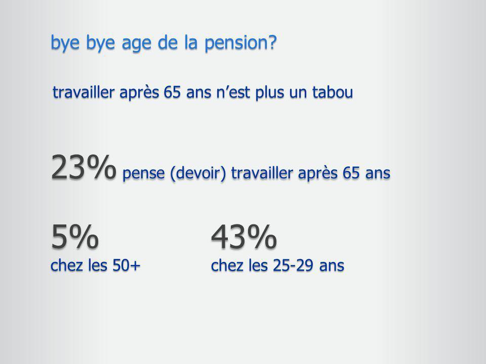 23% pense (devoir) travailler après 65 ans