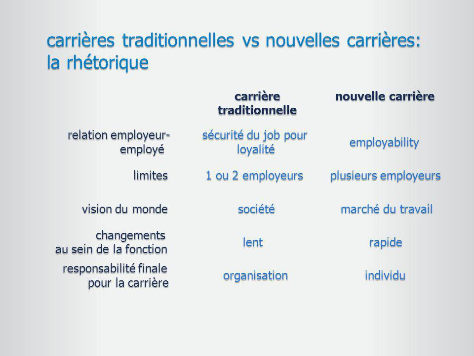 carrières traditionnelles vs nouvelles carrières: la rhétorique