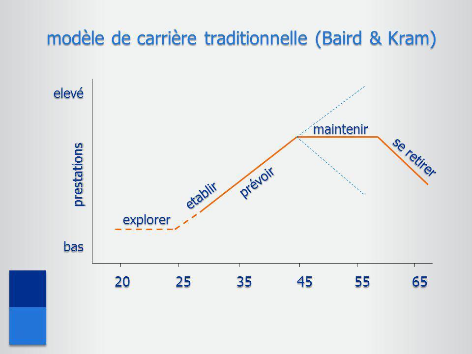 modèle de carrière traditionnelle (Baird & Kram)