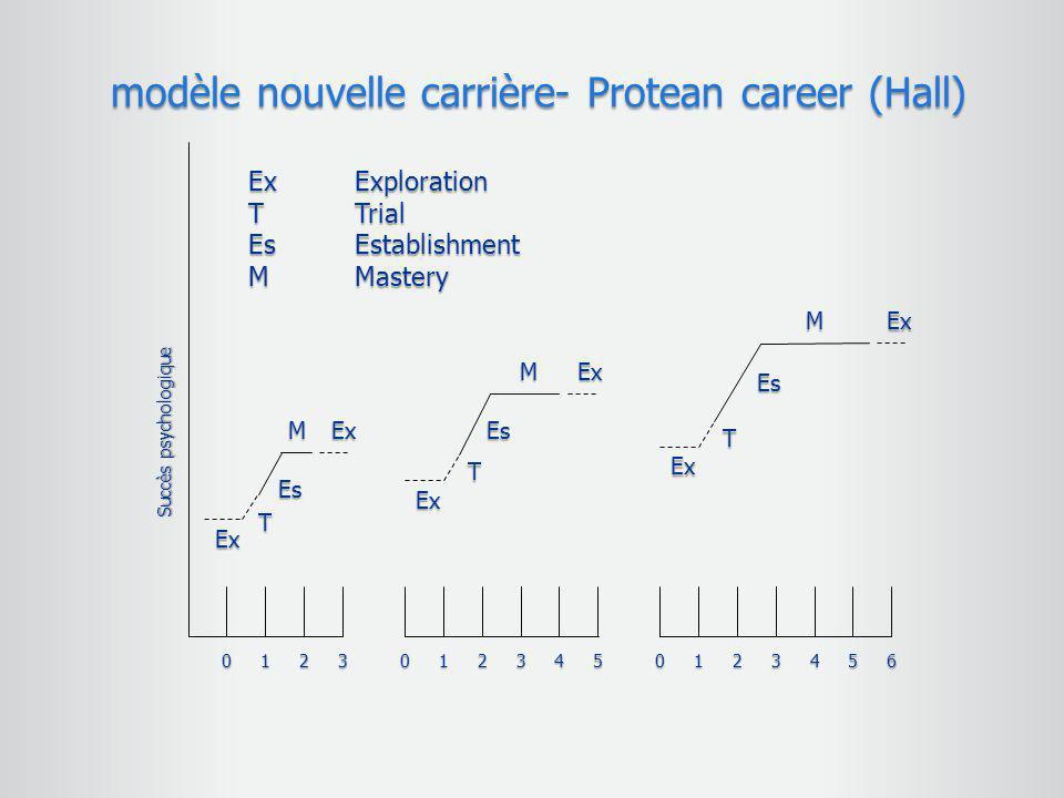 modèle nouvelle carrière- Protean career (Hall)