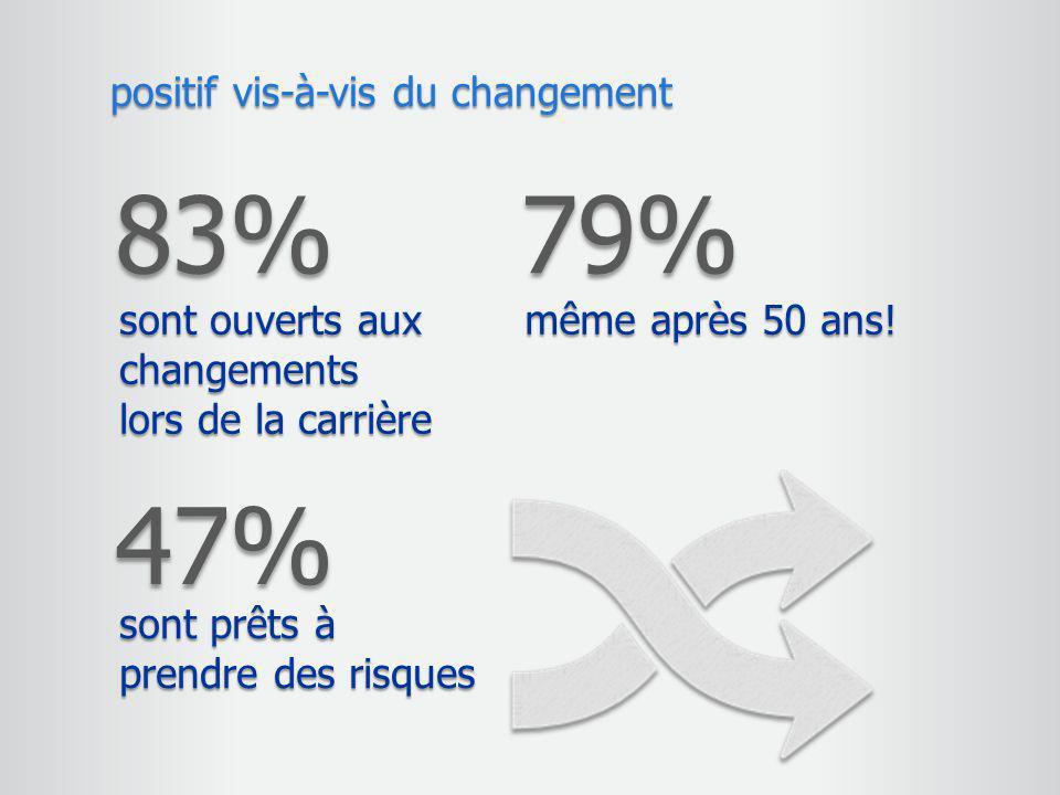 83% 79% 47% positif vis-à-vis du changement