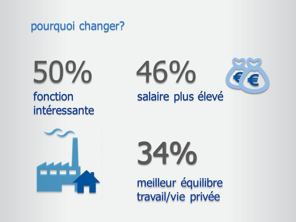 50% 46% 34% pourquoi changer fonction intéressante salaire plus élevé