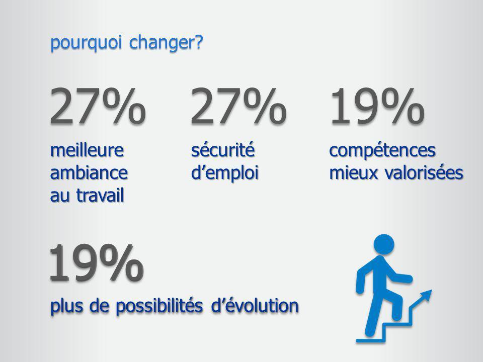 27% 27% 19% 19% pourquoi changer meilleure ambiance au travail