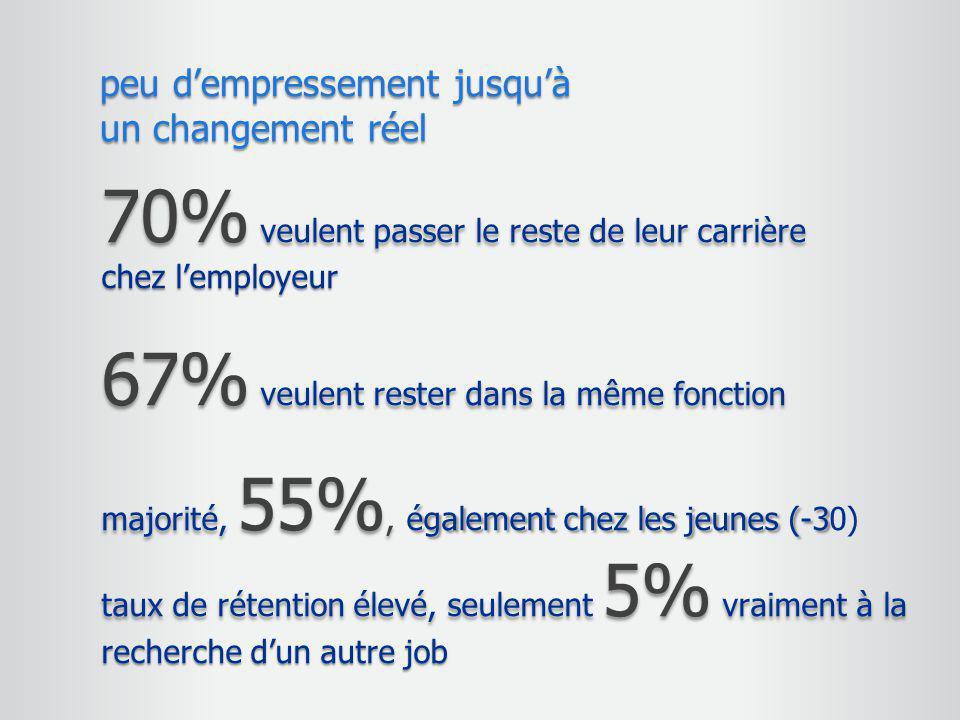 70% veulent passer le reste de leur carrière chez l'employeur