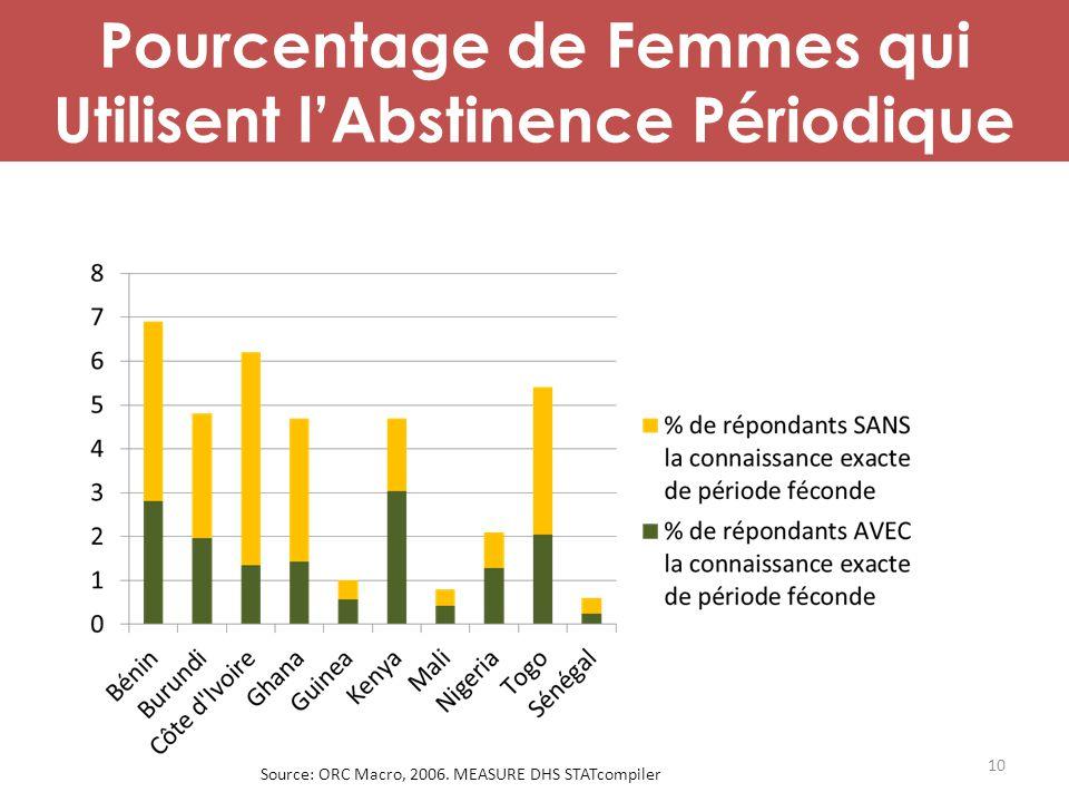 Pourcentage de Femmes qui Utilisent l'Abstinence Périodique