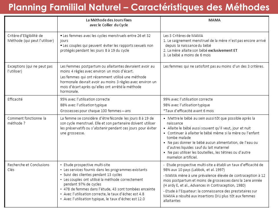 Planning Famililal Naturel – Caractéristiques des Méthodes