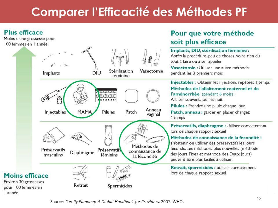 Comparer l'Efficacité des Méthodes PF